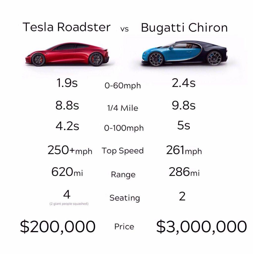 Comparatif des performances entre Tesla Roadster et Bugatti Chiron
